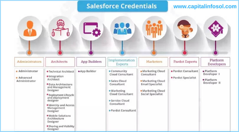 salesforce credentials